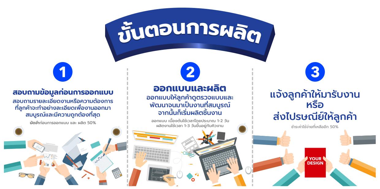 ขั้นตอนการผลิต - โรงพิมพ์เมืองทองธานี